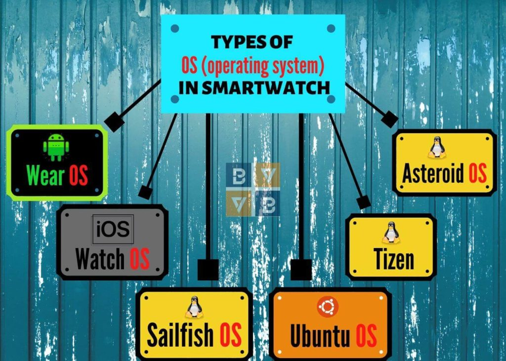 operating system in a smartwatch