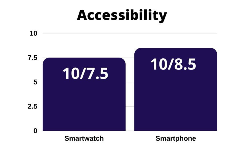 accessibility : of smartwatch vs smartphone
