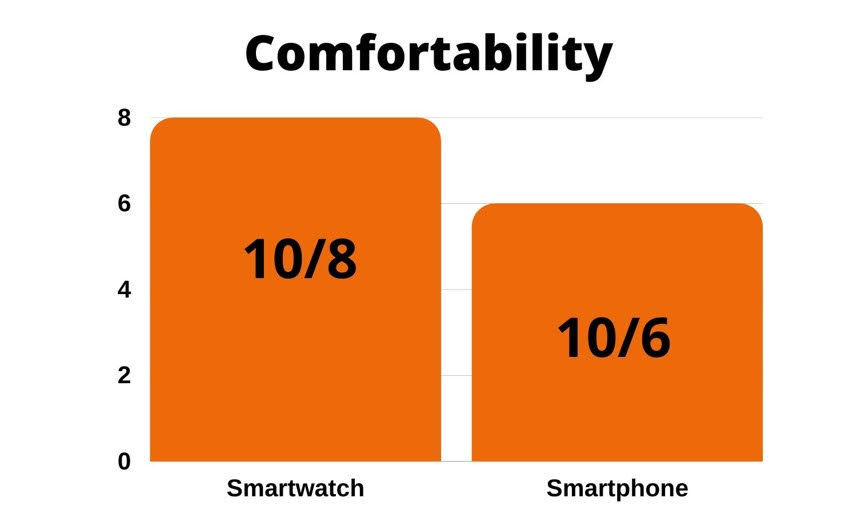 comfort ability cimparison