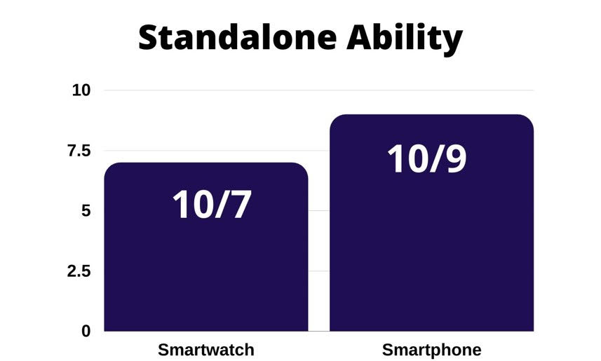 standalone ability : smartwatch vs smartphone